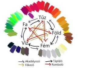 Feng Shui színek